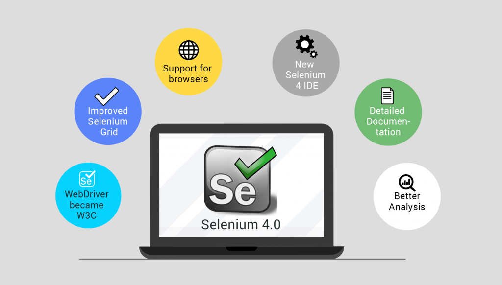 Selenium review